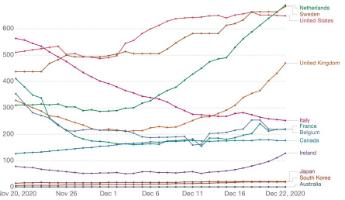 Nederland, Zweden en VS zijn wereldleiders in Corona covid-19-besmettingen