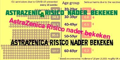 Risico afwegingen AstraZeneca en Janssen-vaccin gezondheidsraad nader bekeken (corona/covid19)